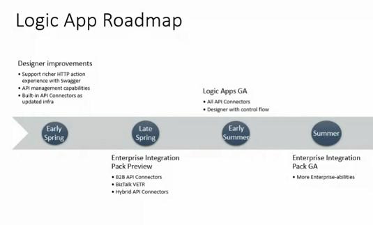 logic apps roadmap for 2015 2016 bizbert